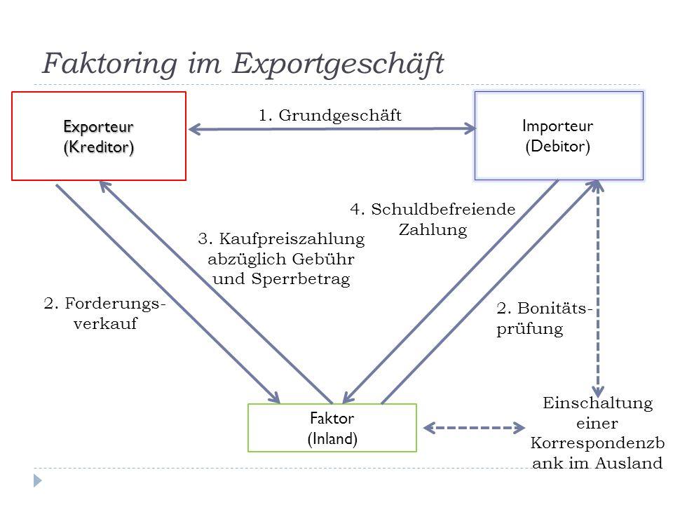 Faktoring im Exportgeschäft