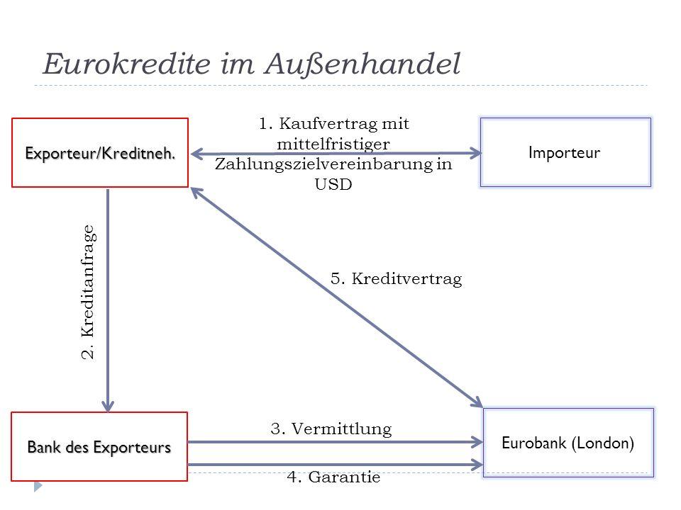 Eurokredite im Außenhandel