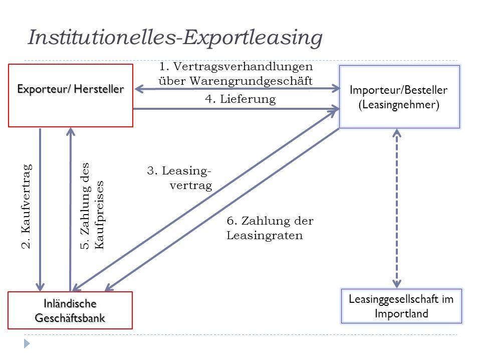 Institutionelles-Exportleasing