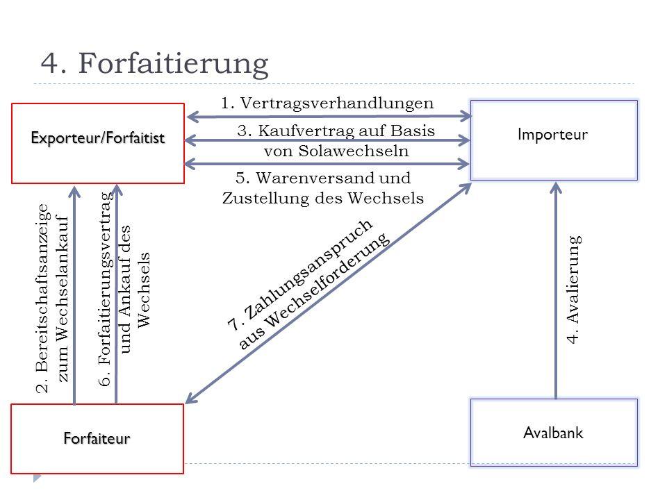 4. Forfaitierung 1. Vertragsverhandlungen Importeur