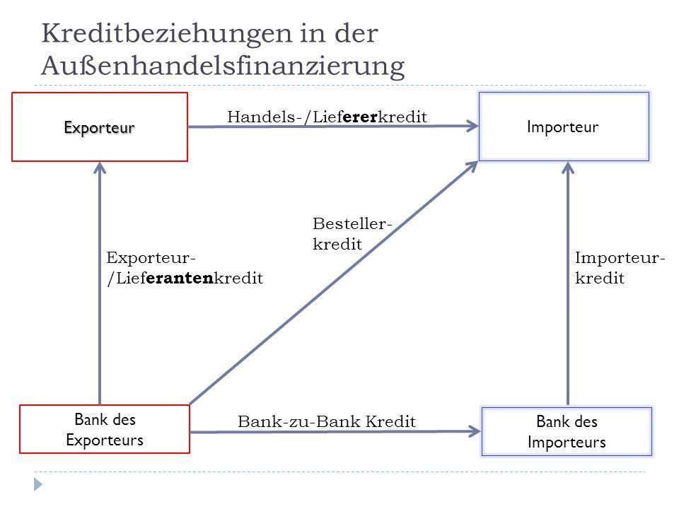 Kreditbeziehungen in der Außenhandelsfinanzierung