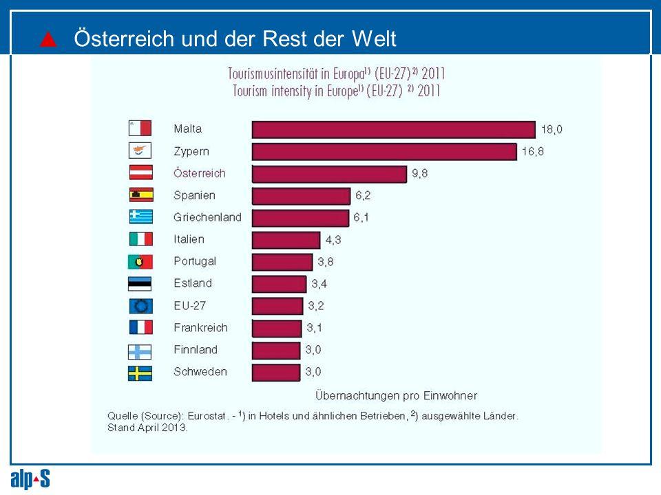 Österreich und der Rest der Welt