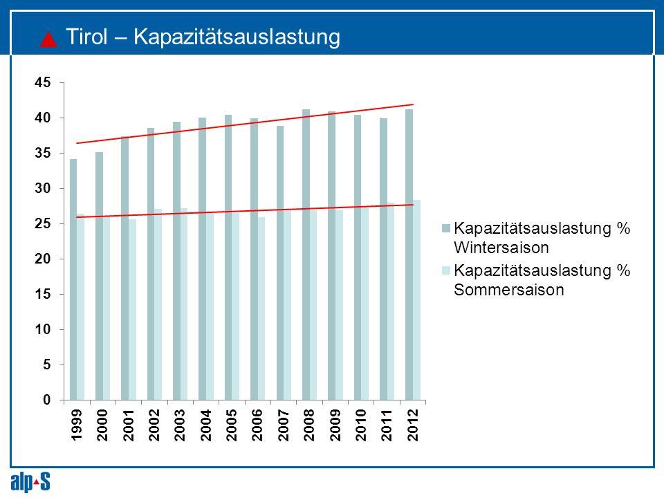 Tirol – Kapazitätsauslastung