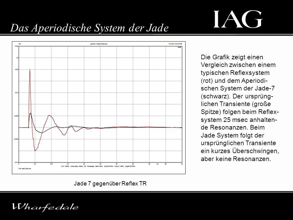 Das Aperiodische System der Jade
