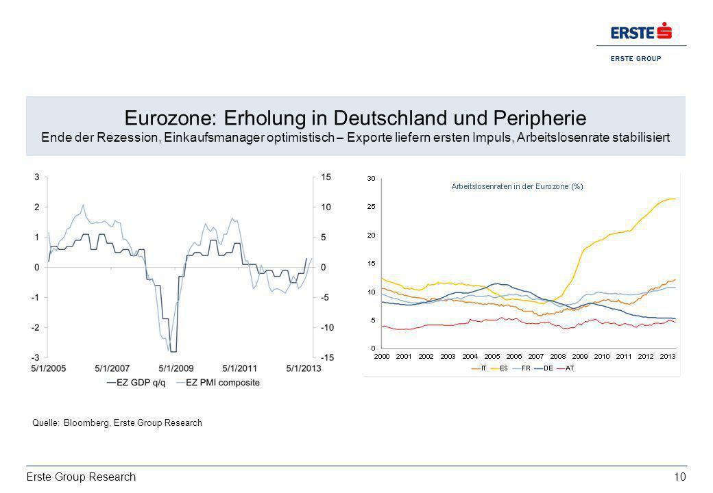 Eurozone: Erholung in Deutschland und Peripherie