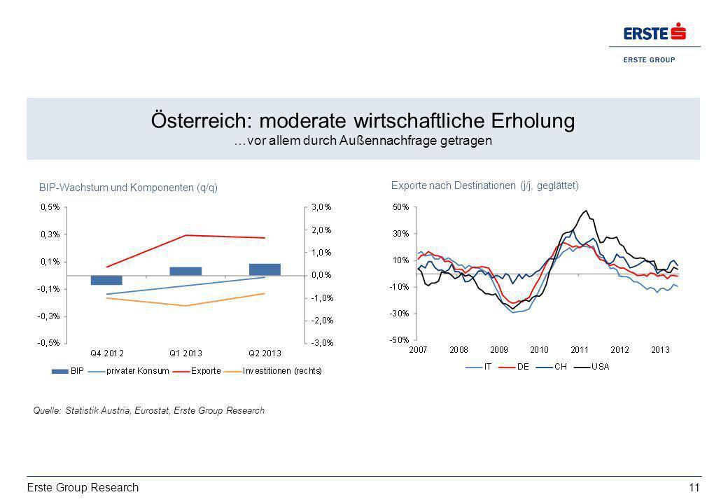 Österreich: moderate wirtschaftliche Erholung