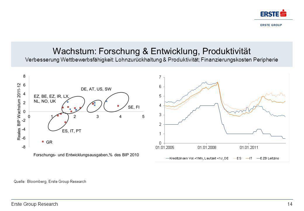 Wachstum: Forschung & Entwicklung, Produktivität