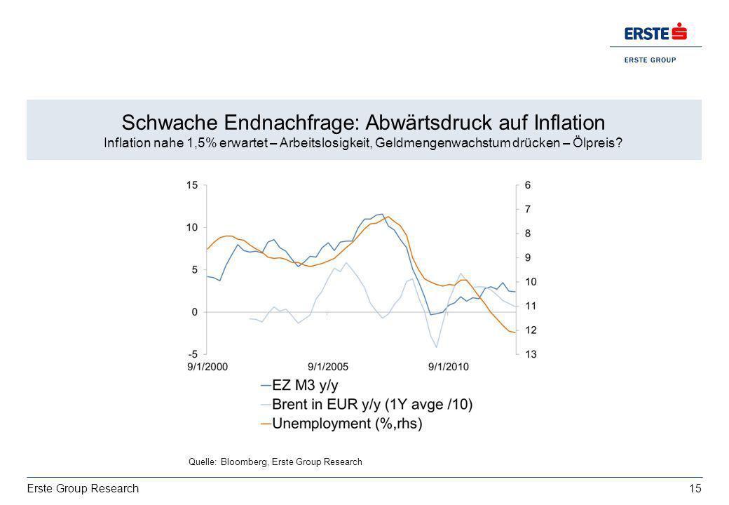 Schwache Endnachfrage: Abwärtsdruck auf Inflation