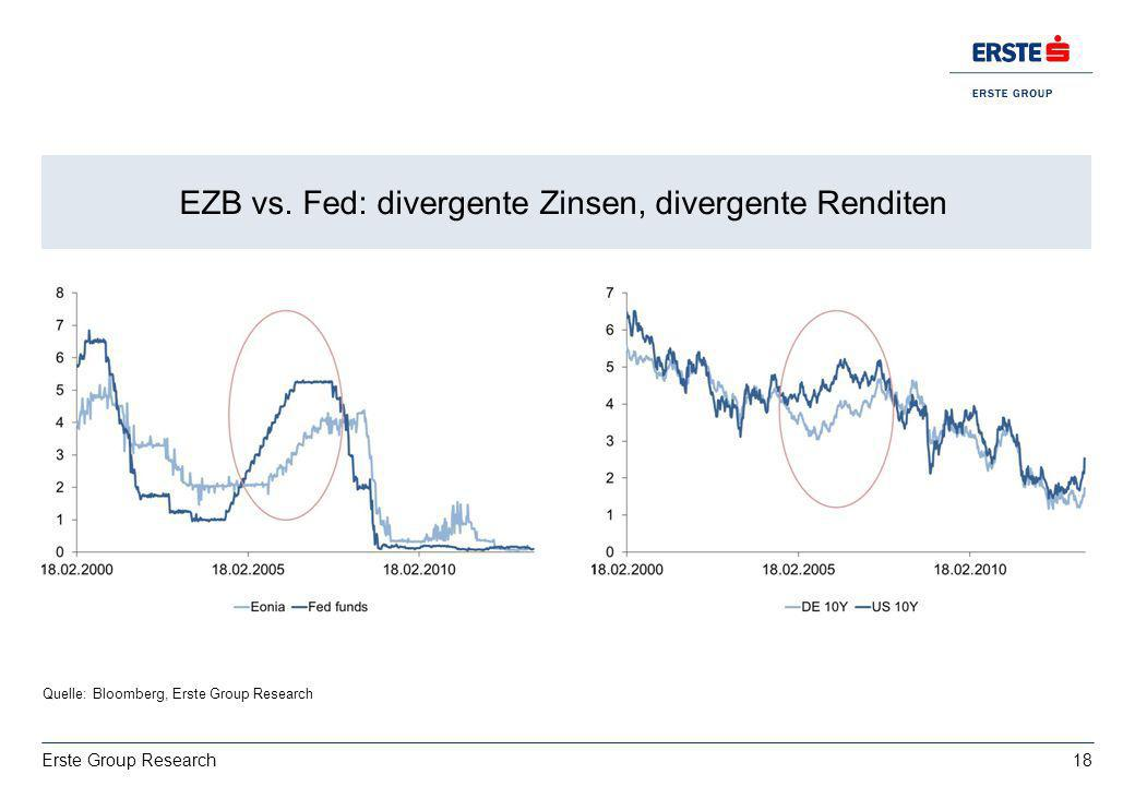 EZB vs. Fed: divergente Zinsen, divergente Renditen