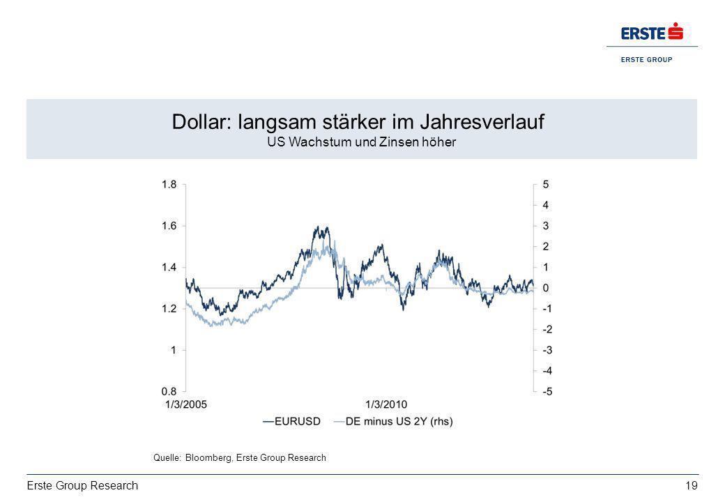 Dollar: langsam stärker im Jahresverlauf