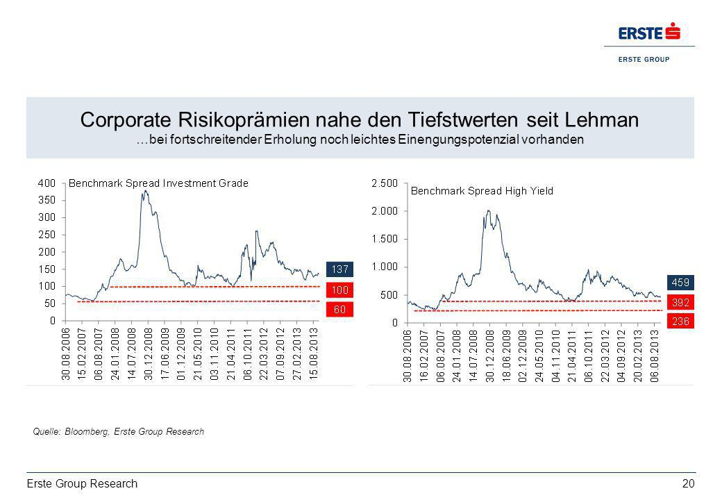 Corporate Risikoprämien nahe den Tiefstwerten seit Lehman