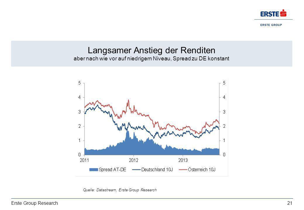 Langsamer Anstieg der Renditen