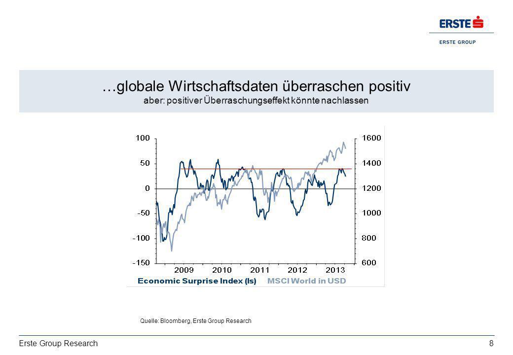 …globale Wirtschaftsdaten überraschen positiv