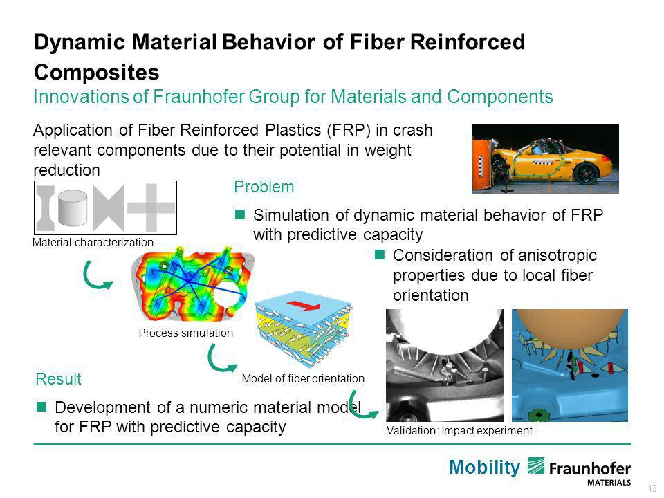 Dynamic Material Behavior of Fiber Reinforced Composites