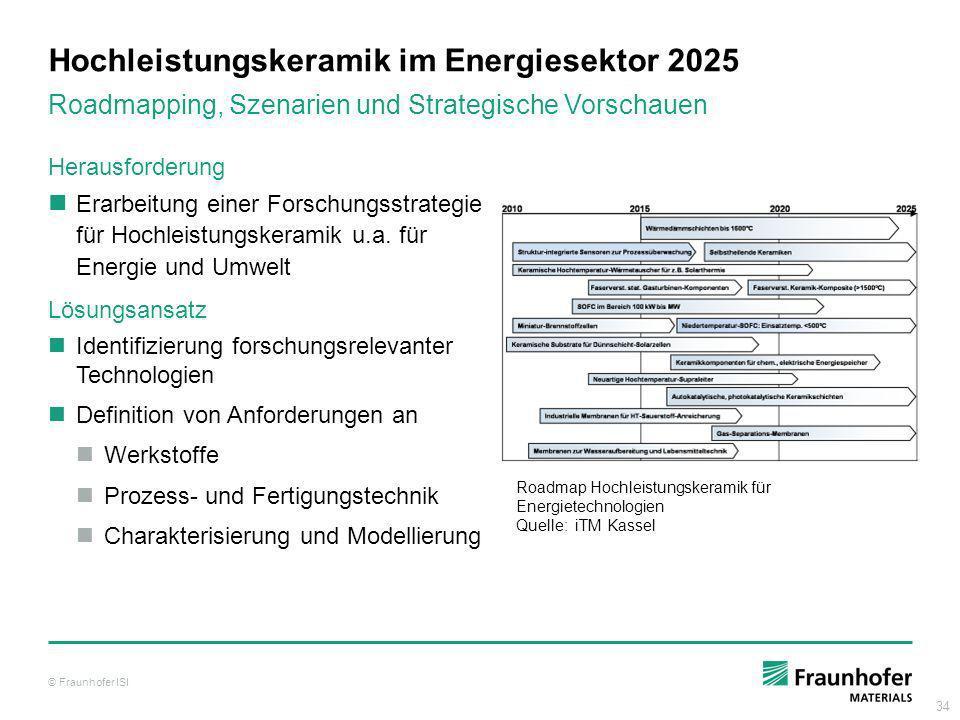 Hochleistungskeramik im Energiesektor 2025