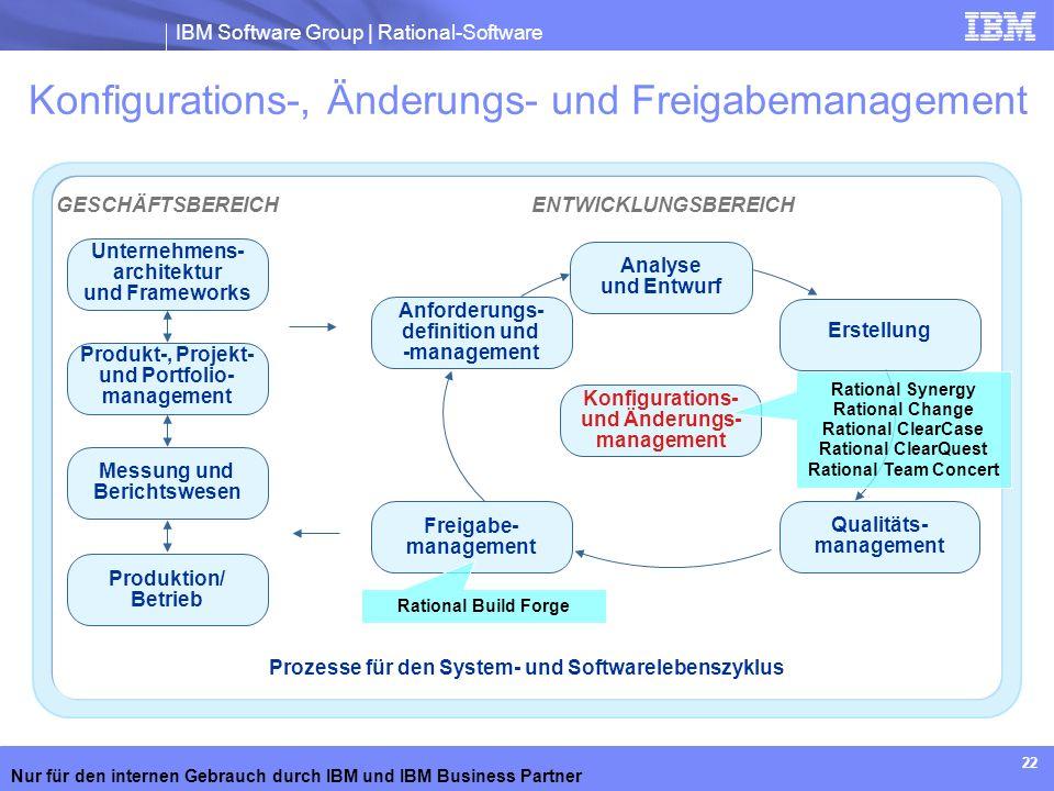 Konfigurations-, Änderungs- und Freigabemanagement