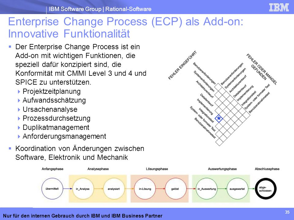 Enterprise Change Process (ECP) als Add-on: Innovative Funktionalität