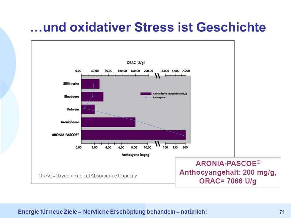 …und oxidativer Stress ist Geschichte