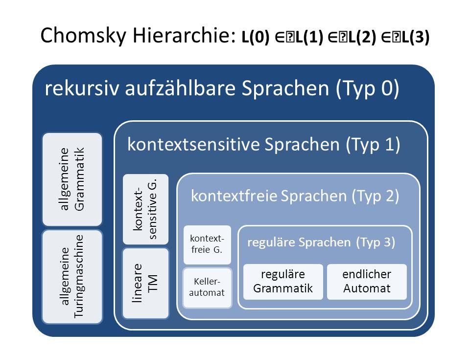 Chomsky Hierarchie: L(0) ∈L(1) ∈L(2) ∈L(3)