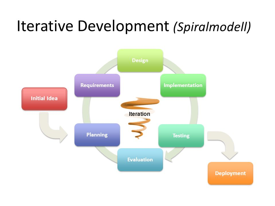 Iterative Development (Spiralmodell)