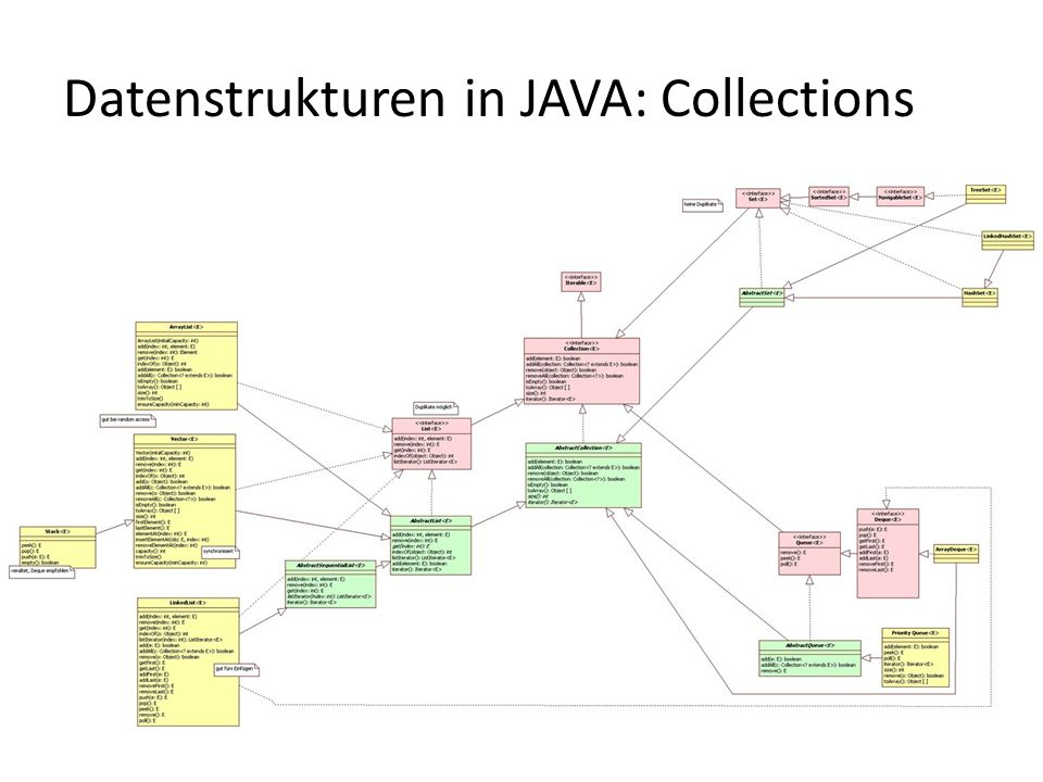 Datenstrukturen in JAVA: Collections