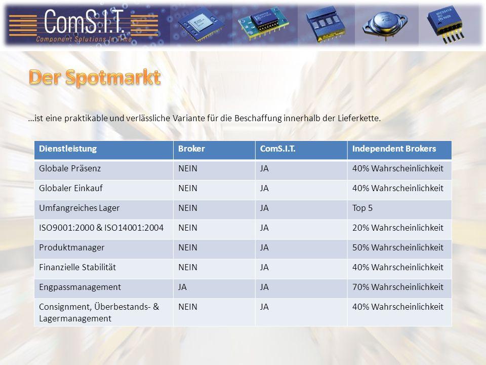 ComS.I.T. Distribution GmbH