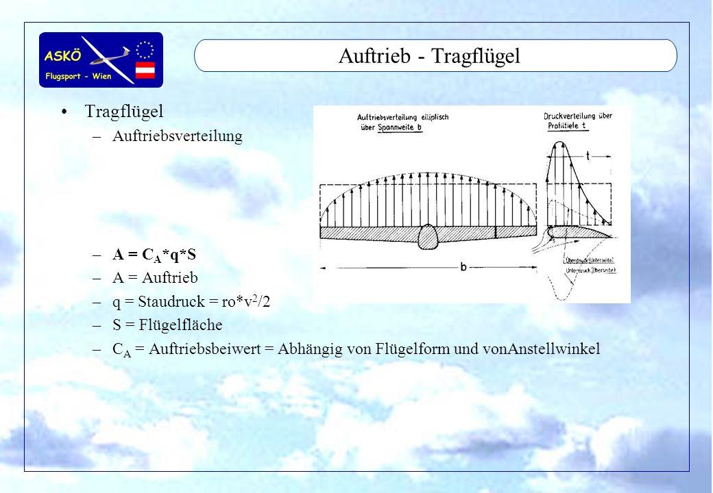 Auftrieb - Tragflügel Tragflügel Auftriebsverteilung A = CA*q*S