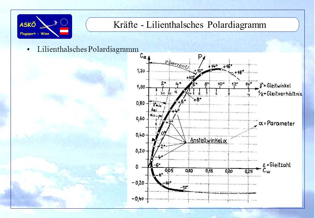 Kräfte - Lilienthalsches Polardiagramm