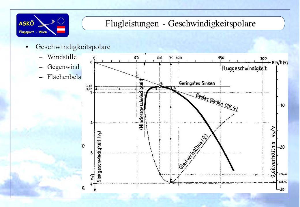 Flugleistungen - Geschwindigkeitspolare