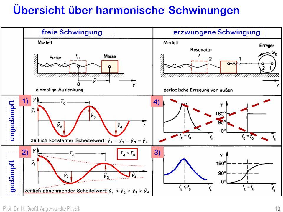 Übersicht über harmonische Schwinungen