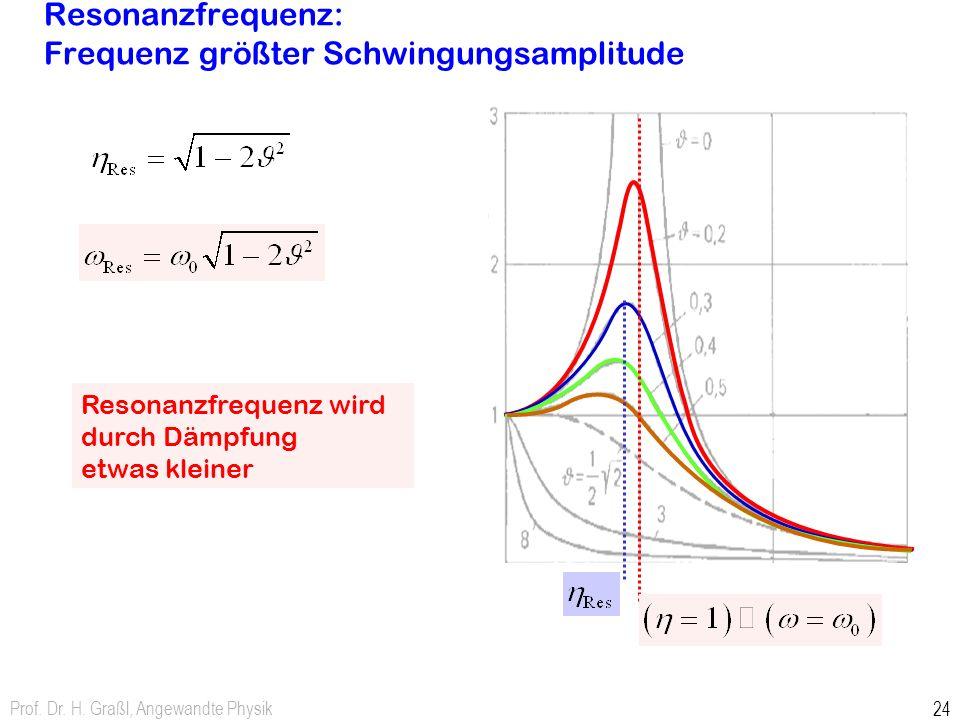 Resonanzfrequenz: Frequenz größter Schwingungsamplitude