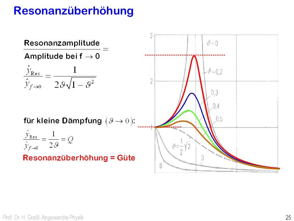 Resonanzüberhöhung Prof. Dr. H. Graßl, Angewandte Physik