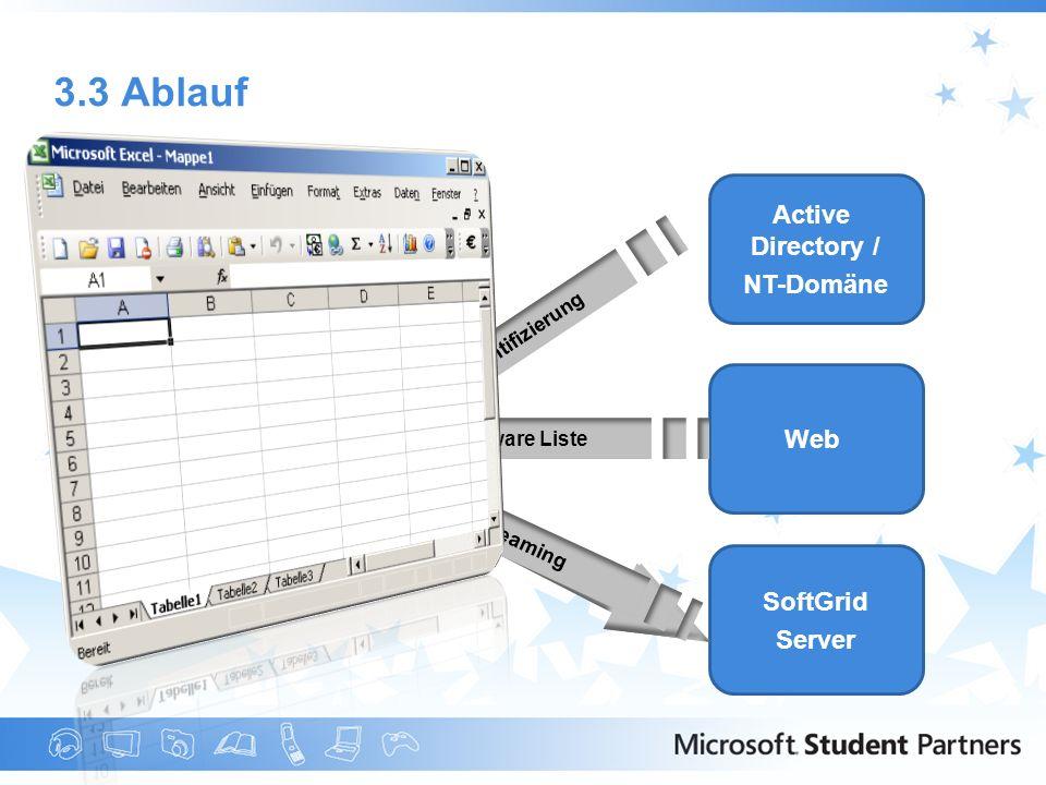 3.3 Ablauf Active Directory / NT-Domäne PC / Terminal Web Server