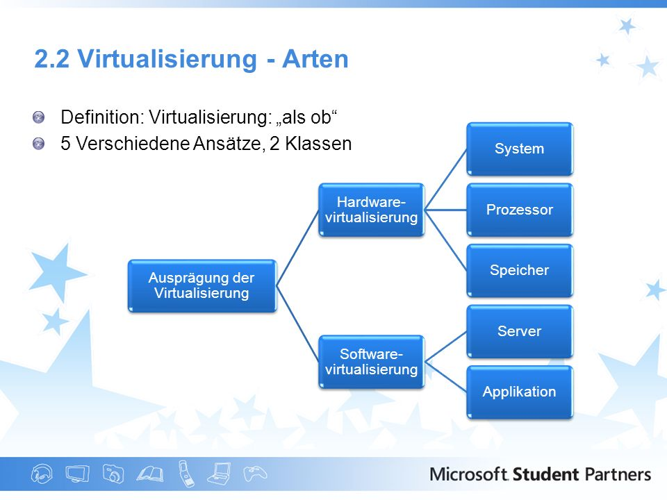 2.2 Virtualisierung - Arten