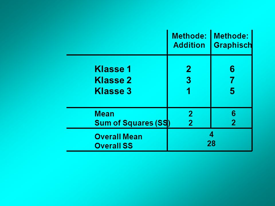 Klasse 1 Klasse 2 Klasse 3 2 3 1 6 7 5 Methode: Addition Graphisch