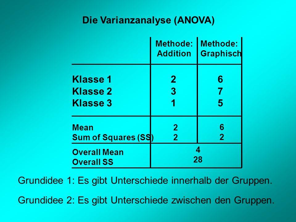 Die Varianzanalyse (ANOVA)