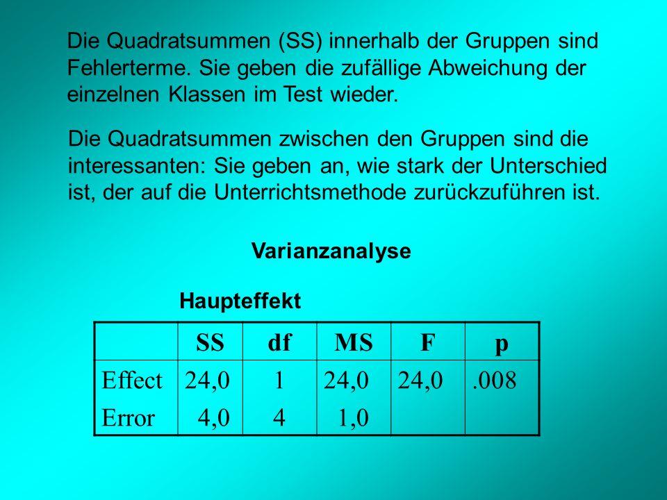 Die Quadratsummen (SS) innerhalb der Gruppen sind