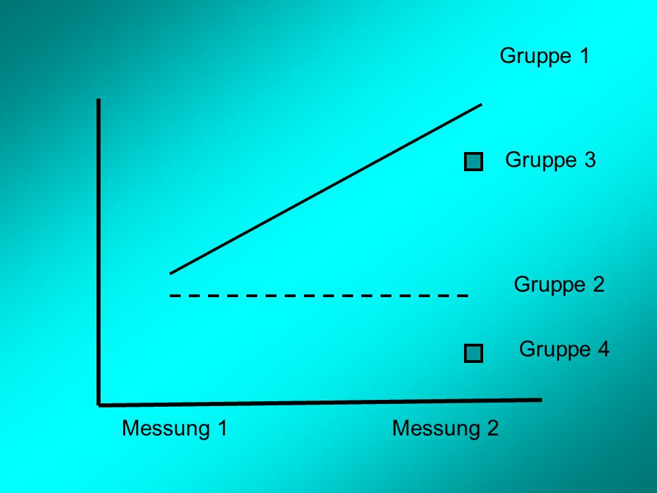 Gruppe 1 Gruppe 3 Gruppe 2 Gruppe 4 Messung 1 Messung 2