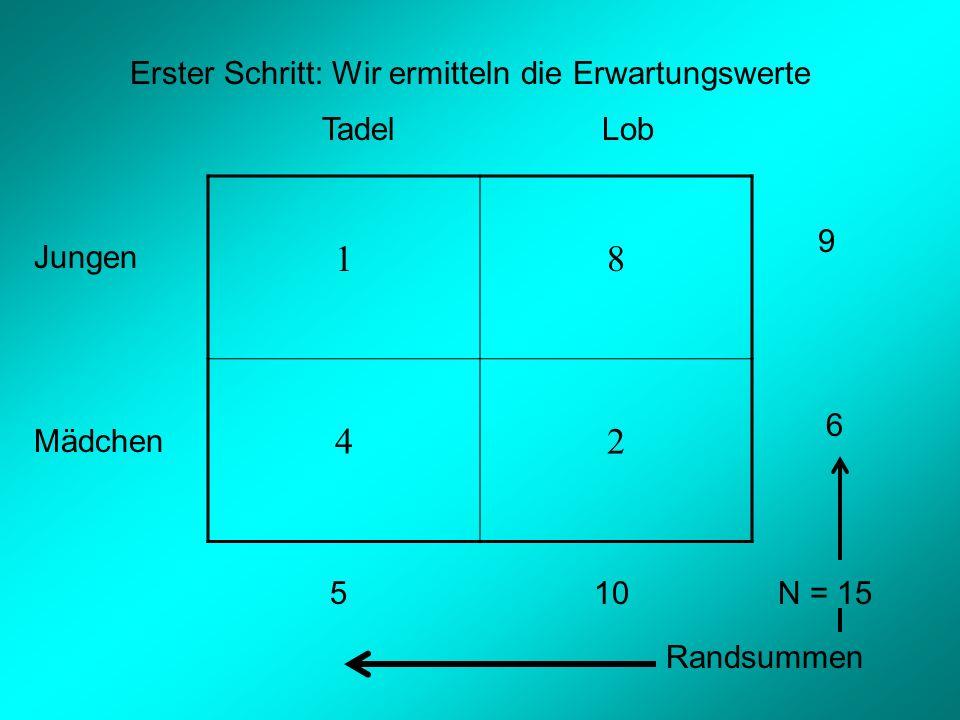 1 8 4 2 Erster Schritt: Wir ermitteln die Erwartungswerte Tadel Lob 9