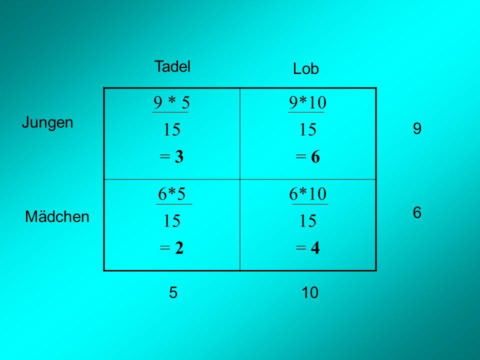 9 * 5 15 = 3 9*10 = 6 6*5 = 2 6*10 = 4 Tadel Lob Jungen 9 6 Mädchen 5