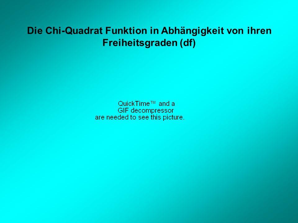 Die Chi-Quadrat Funktion in Abhängigkeit von ihren