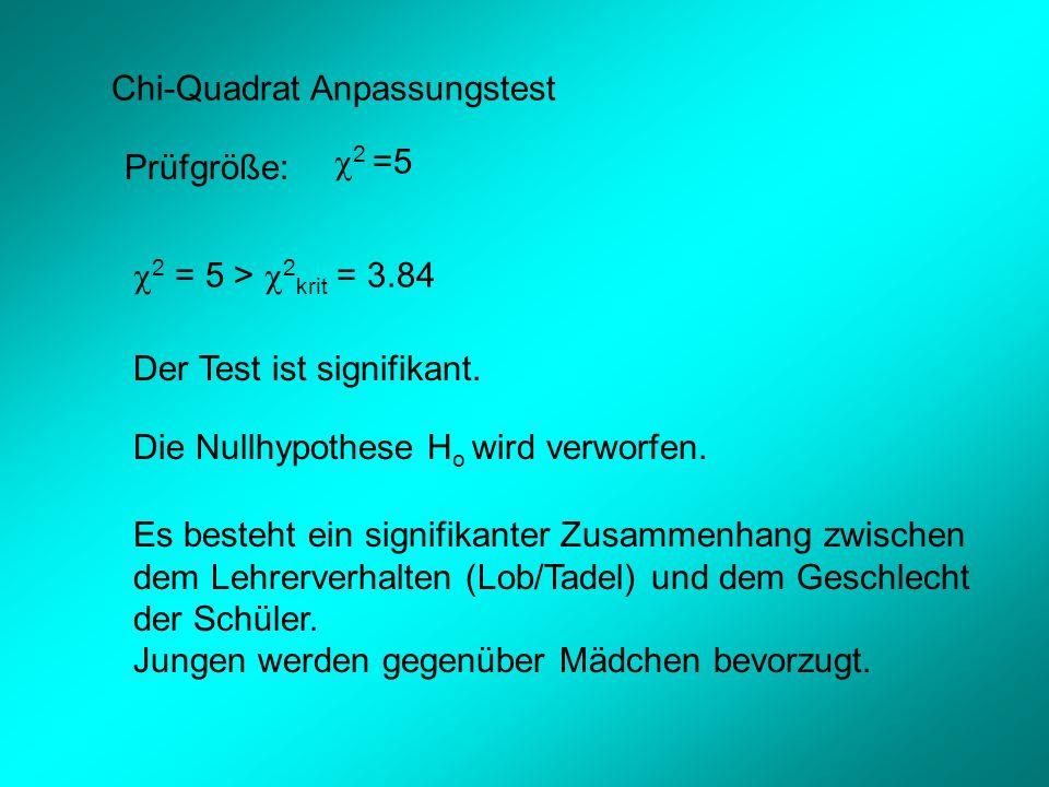 Chi-Quadrat Anpassungstest