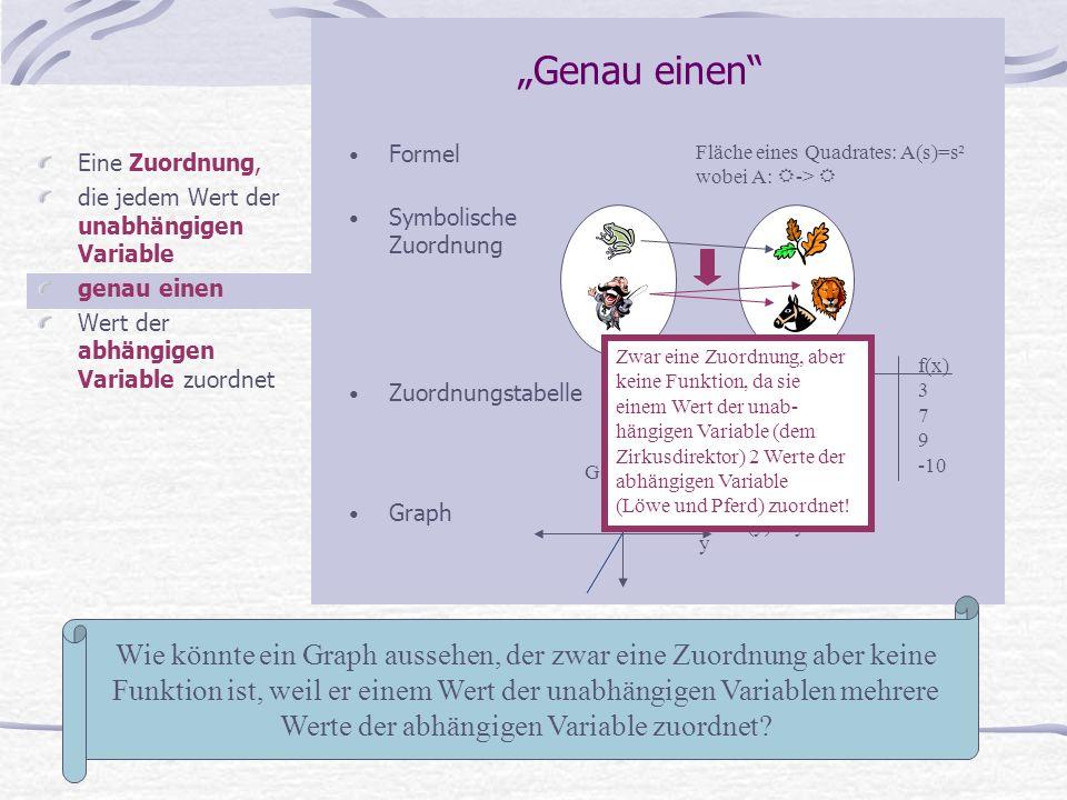 """""""Genau einen Formel. Symbolische Zuordnung. Zuordnungstabelle. Graph. Fläche eines Quadrates: A(s)=s² wobei A: -> """