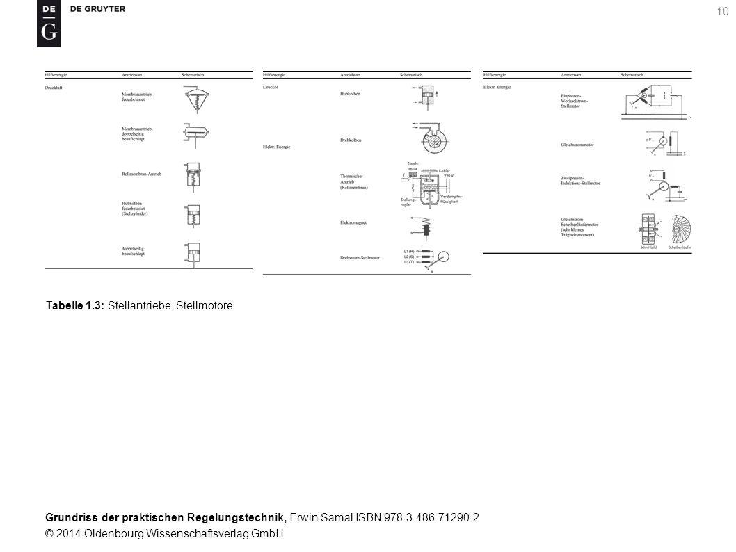 Tabelle 1.3: Stellantriebe, Stellmotore