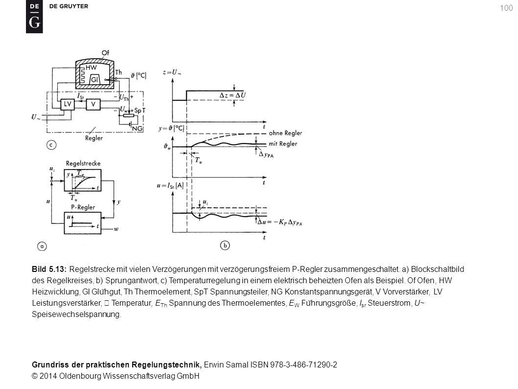 Bild 5.13: Regelstrecke mit vielen Verzögerungen mit verzögerungsfreiem P-Regler zusammengeschaltet.