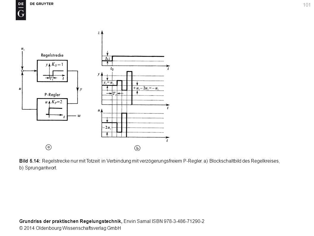 Bild 5.14: Regelstrecke nur mit Totzeit in Verbindung mit verzögerungsfreiem P-Regler.