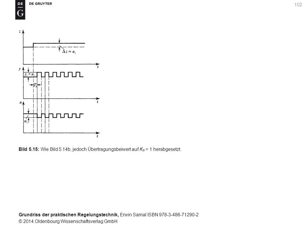 Bild 5.15: Wie Bild 5.14b, jedoch Übertragungsbeiwert auf KP = 1 herabgesetzt.