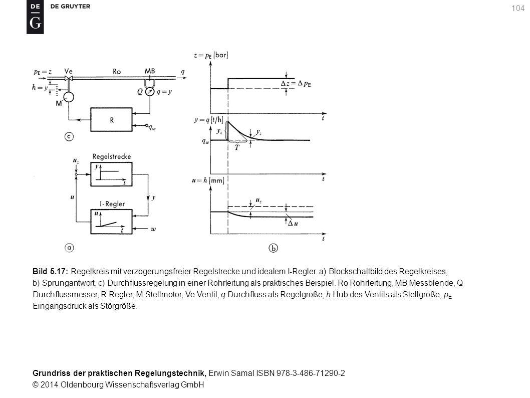 Bild 5.17: Regelkreis mit verzögerungsfreier Regelstrecke und idealem I-Regler. a) Blockschaltbild des Regelkreises,