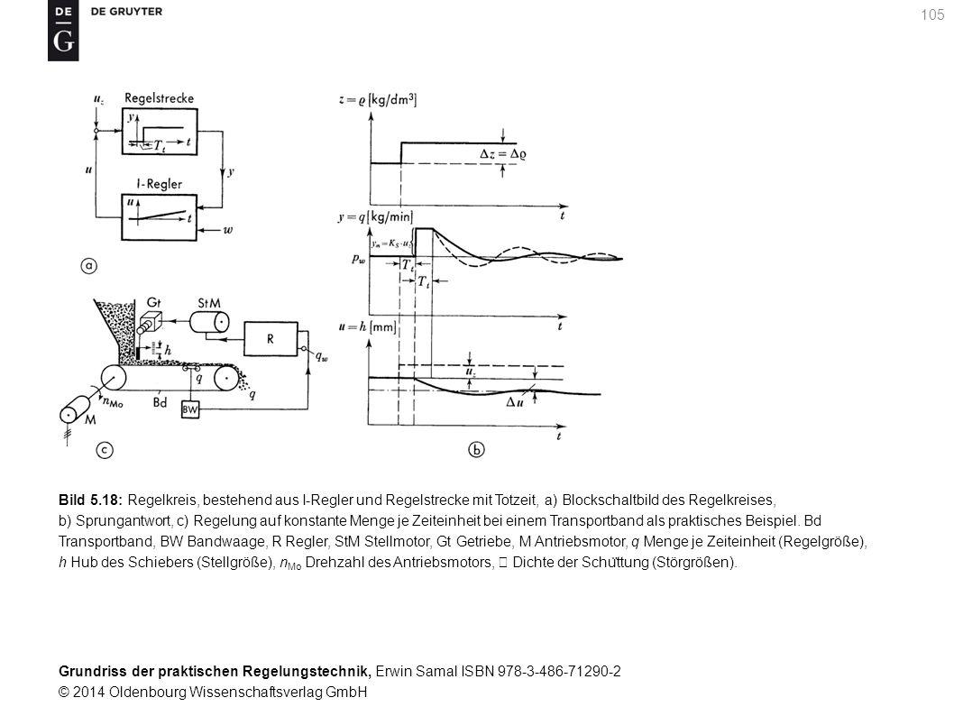 Bild 5.18: Regelkreis, bestehend aus I-Regler und Regelstrecke mit Totzeit, a) Blockschaltbild des Regelkreises, b) Sprungantwort, c) Regelung auf konstante Menge je Zeiteinheit bei einem Transportband als praktisches Beispiel.