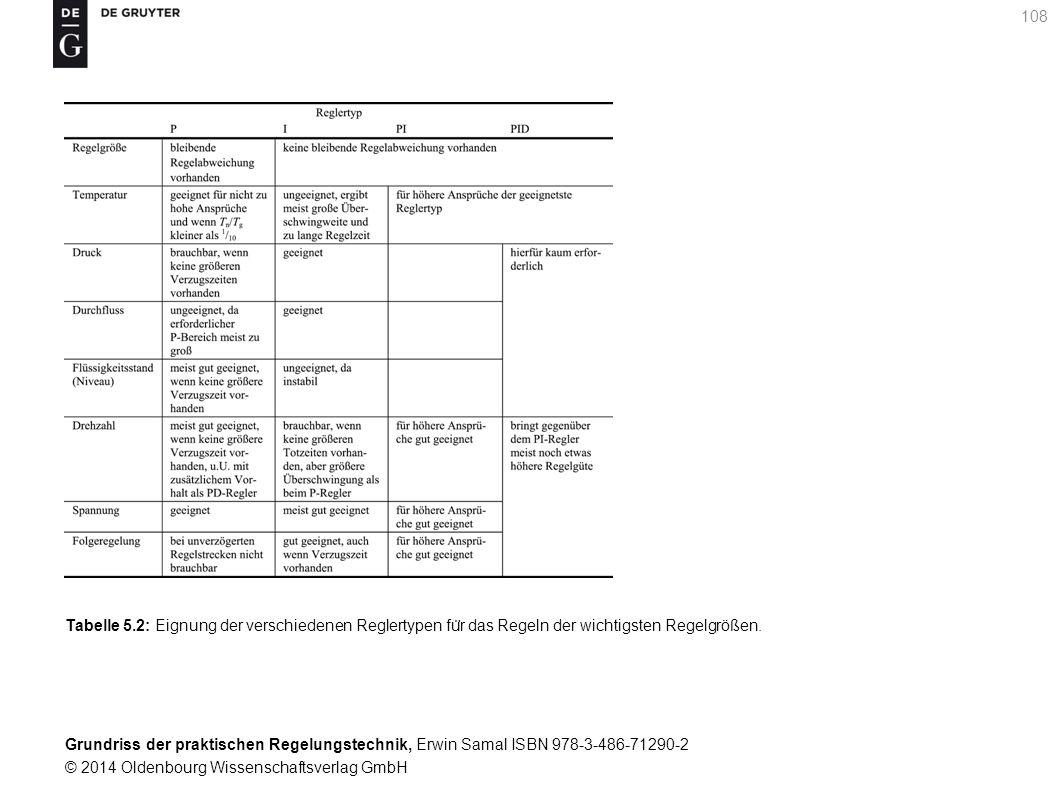 Tabelle 5.2: Eignung der verschiedenen Reglertypen für das Regeln der wichtigsten Regelgrößen.